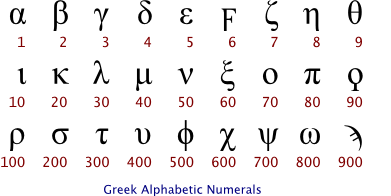 greek writing system Greek writing system omniglotcom has an informative page about greek which gives an overview of the language, the alphabet and writing system in general.